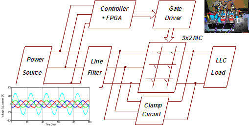 High-frequency 3×2 matrix converter for induction heating