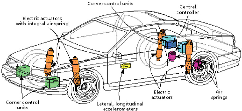 Air Suspension Design Pdf