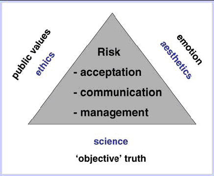 Figure 1. The domains of science, ethics, and aesthetics all play an important role in the perception of the ecological risks of toxicants and in the