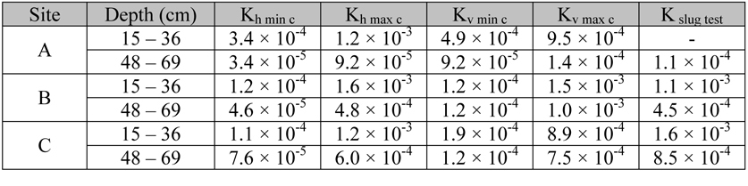 comparison of slug test K values with horizontal K (Kh) and vertical K (Kv) determined by the modified cube method