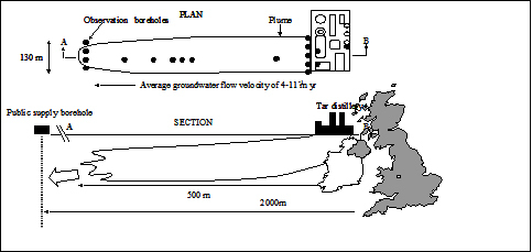Schematic plan and section of the site, showing location in UK, general observation wells, multilevel samplers and location of the plume.