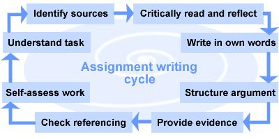 subjects in college good assignment writing tips