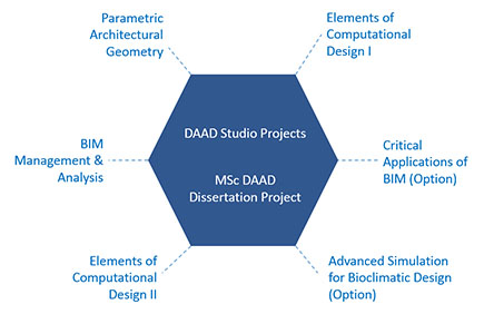 MSc Digital Architecture and Design Diagram