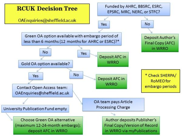 Open Access decision tree