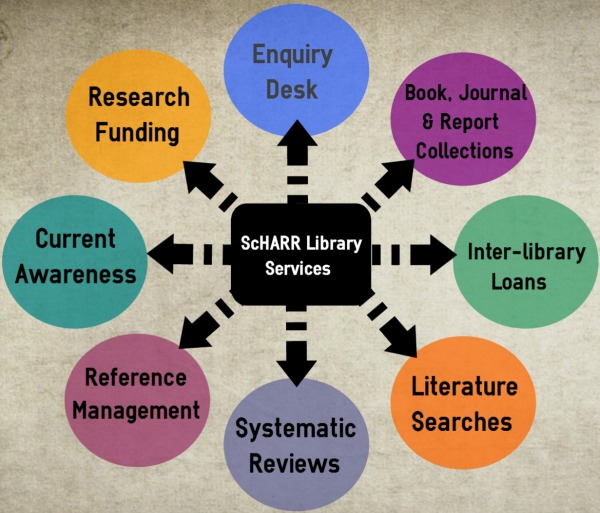 Infographic depicting ScHARR Library services