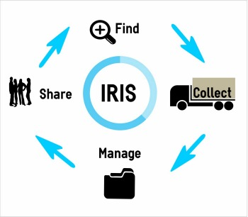 Infographic showing the elements of the IRIS course