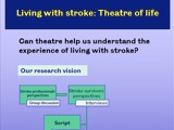 Living with Stroke thumbnail image