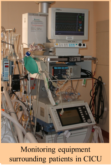 Monitoring Equipment used in ICU