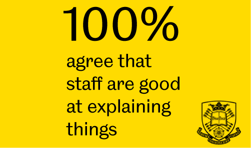 100% of our students agree that our staff are good at explaining things - National Student Survey 20