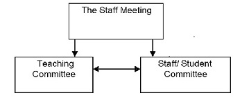 student staff committee flow chart