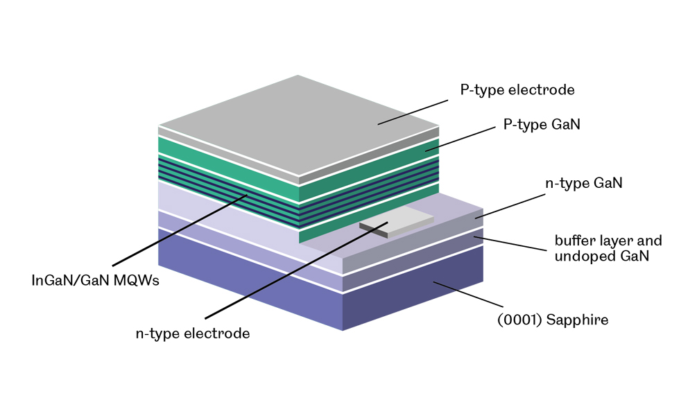 Graphic - Semiconductor Layers