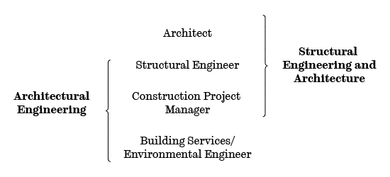 architectural engineering schools