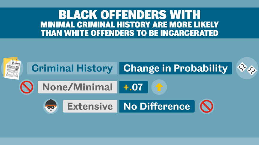 Infographic on race factors in criminal sentencing