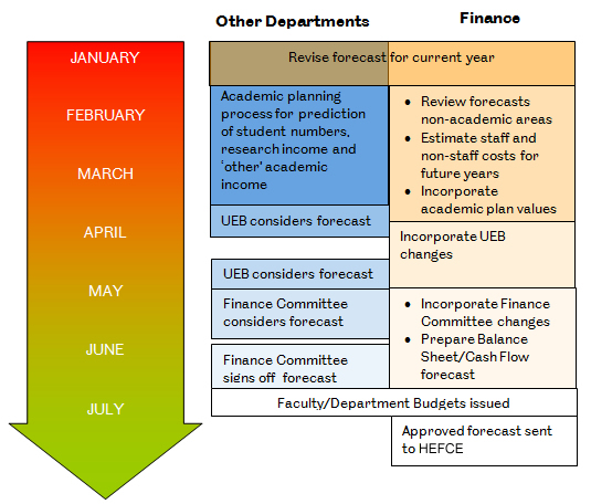 the financial planning process - financial planning