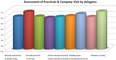 Assessment of Practicals & Company Visit