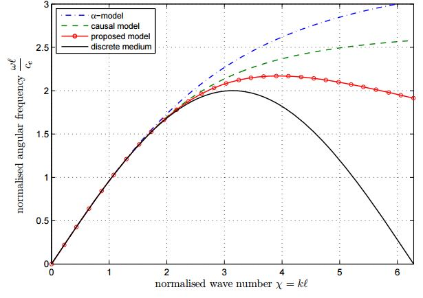 multi-scale dispersive gradient elasticity model with micro-inertia
