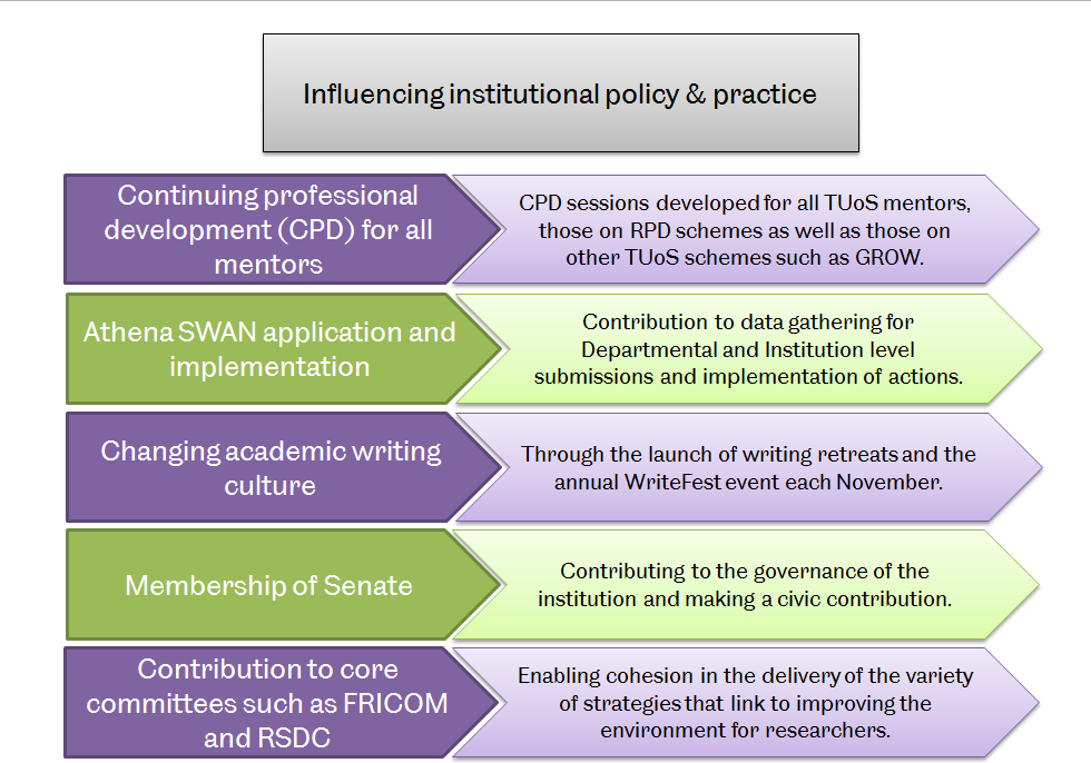 Examples of how we influence institutional policy and practice