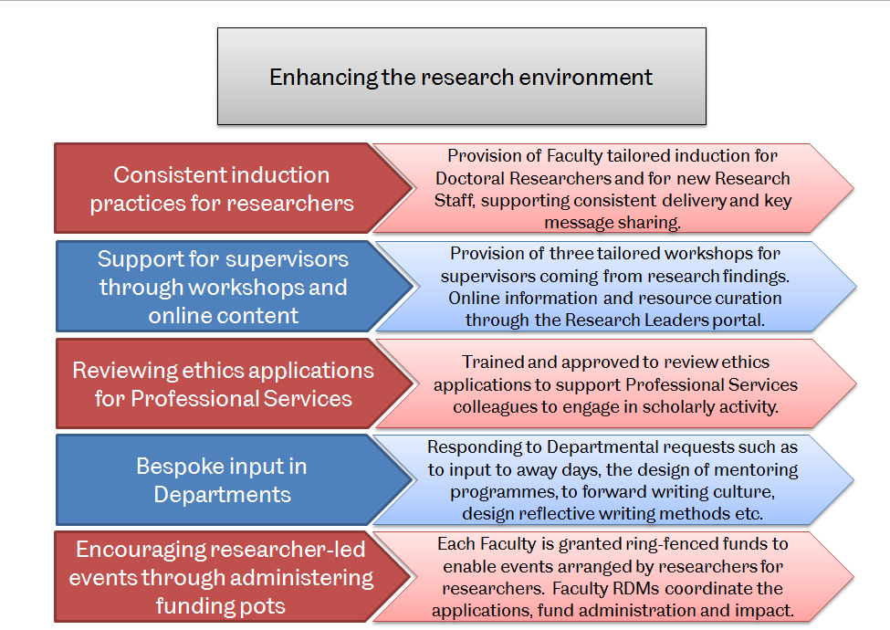 Examples of how we enhance the research environment
