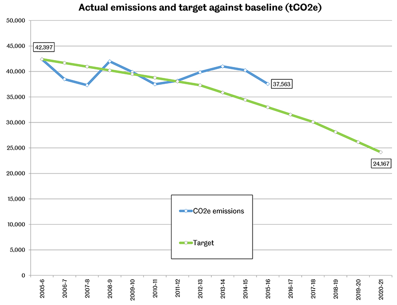 PR Carbon emissions from baseline to 2015-16