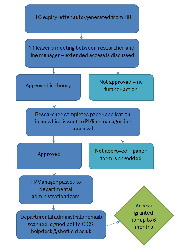 Flowchart of extended access request process