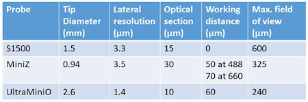 Table showing key characterisitcs of optical fibre probes available