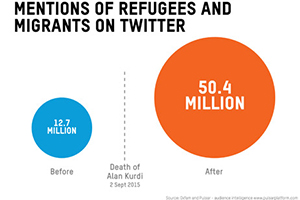 Visual Social Media Lab: How an image transformed the debate on immigration