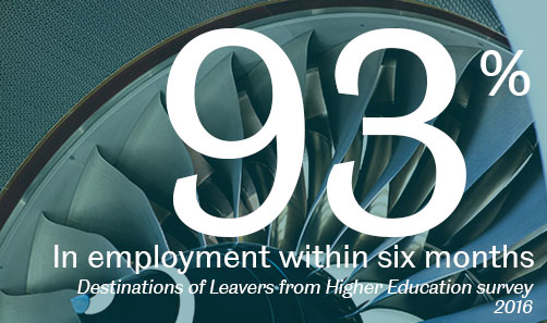 93% of graduates in employment within six months, DLHE survey 2016