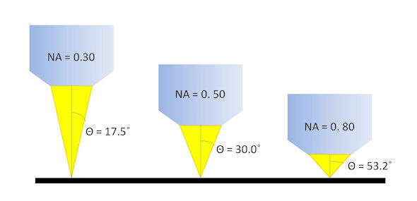 A demonstration of how the numerical aperture varies with the size of the illumination cone