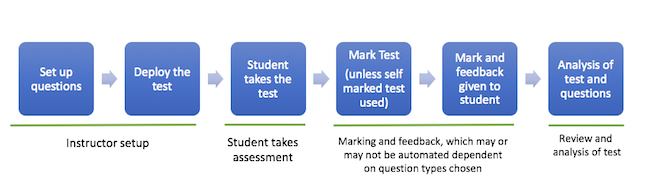 Entire test process