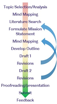 structure and planning writing study skills ssid the  essay structure and planning