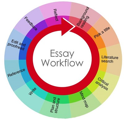 Essay writing service sheffield