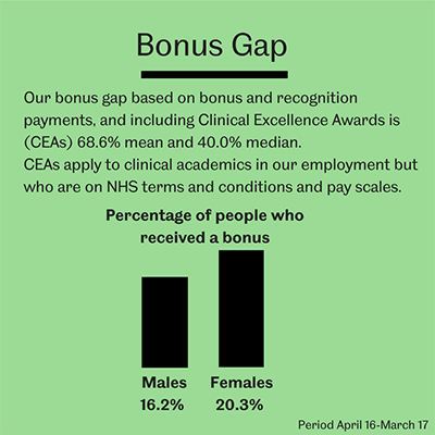 Bonus Gap Infographic
