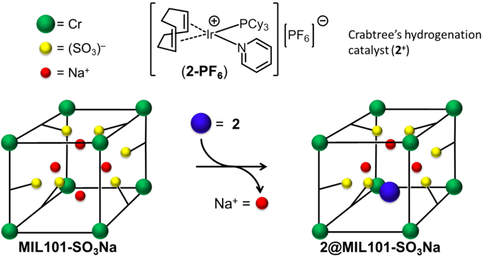 Encapsulation of Carbtree's catalyst