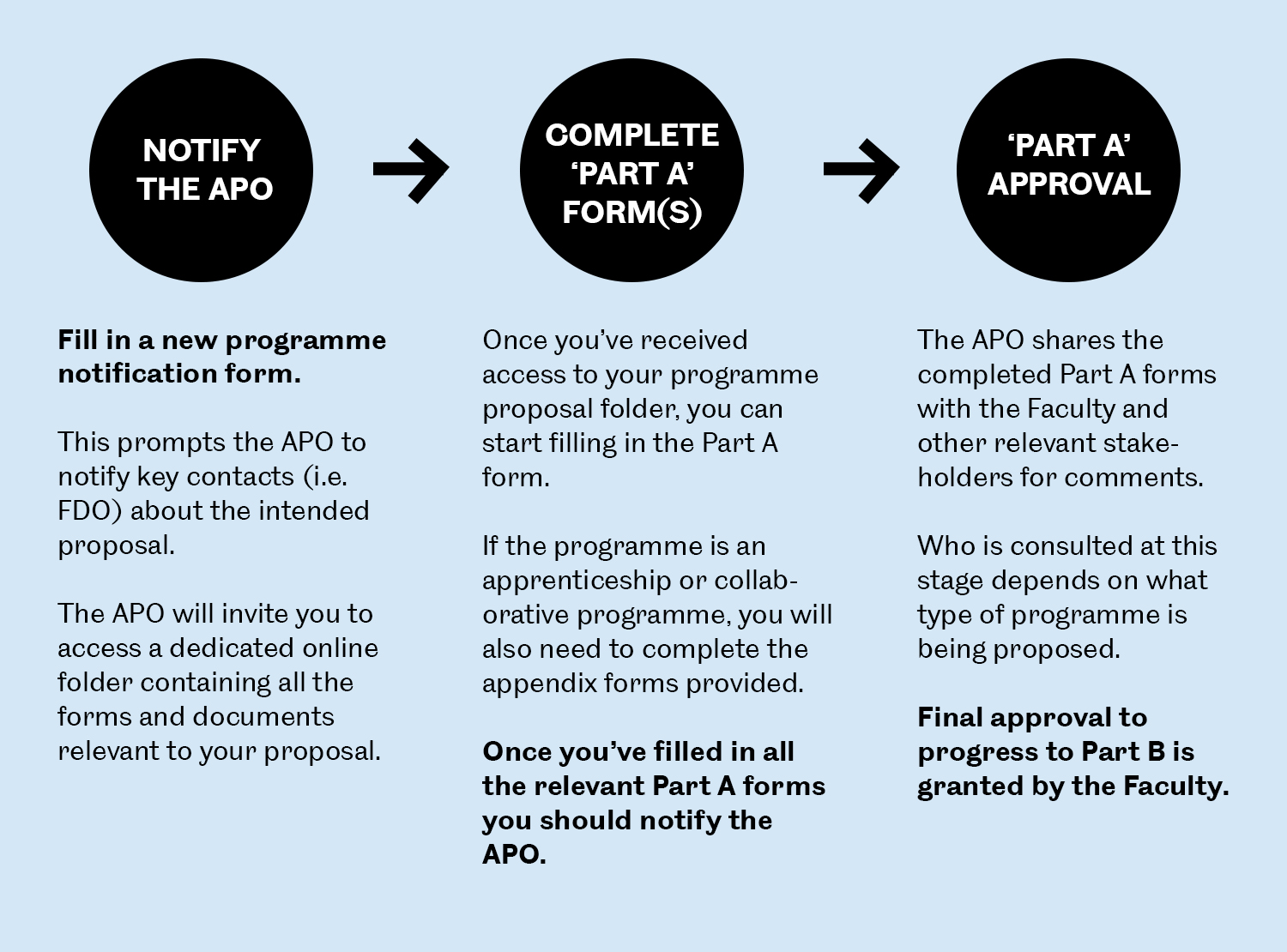 Part A programme approval process 1500x1110