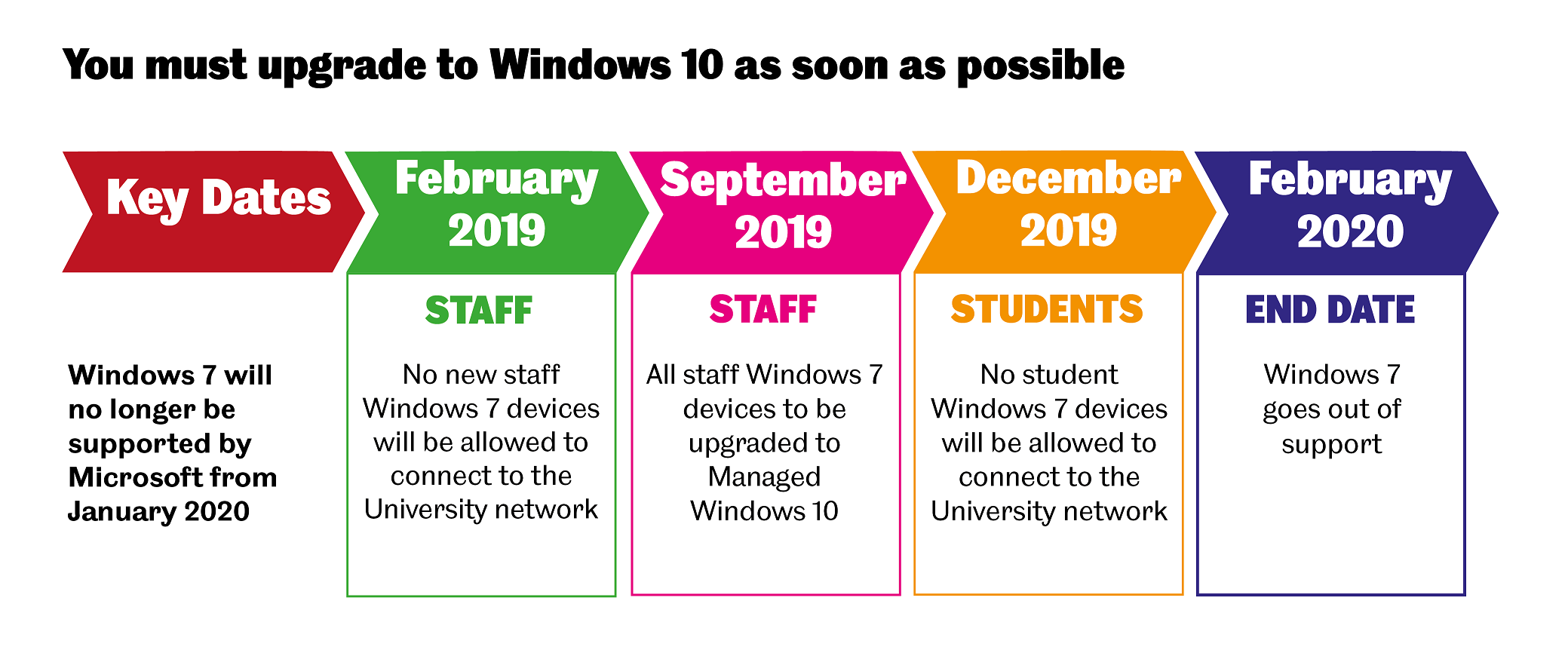 Key dates for the support of Windows 7