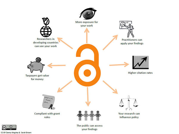 Diagram illustrating benefits of open access, as outlined in the text above