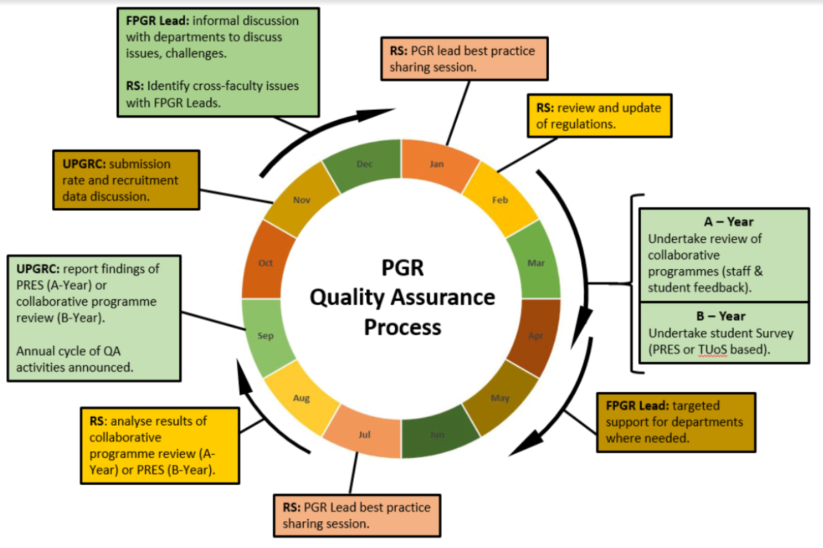 pgrqaprocess