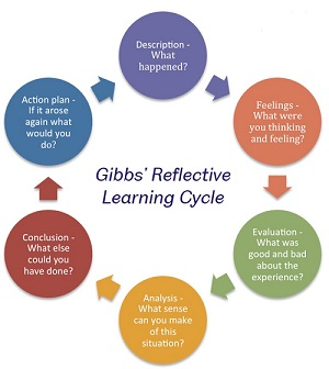 Gibbs' Reflective Learning Cycle