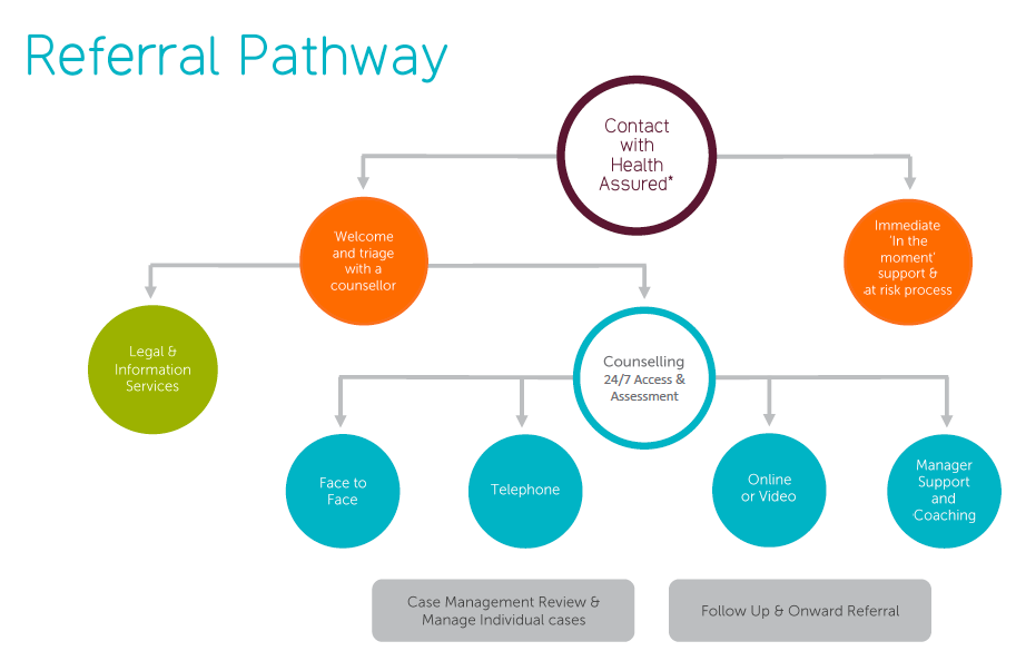An image depicting the referral pathway when an employee calls the helpline