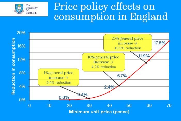 Price policy effects
