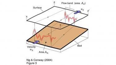 Model of isochrone-layer deformation along a flow band in an ice stream