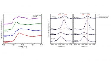 Comparison of lab and synchrotron XAS data
