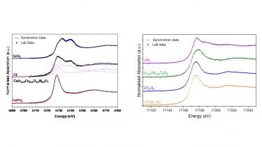 Comparison of lab and synchrotron XAS data at Ce L3 and U L3-edges for complex ceramics and reference compounds