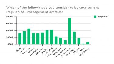 Bar chart detailing current soil management practice methods of UK farmers and landowners