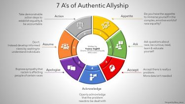 7 A's of Authentic Allyship