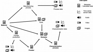 Data flow chart for a portion of the materials curation system